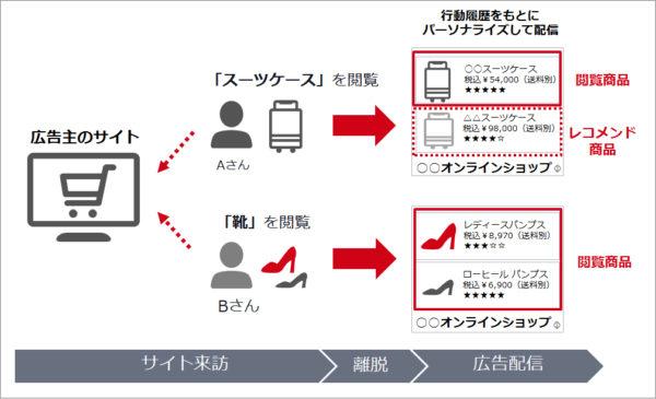 YDN動的ディスプレイ広告